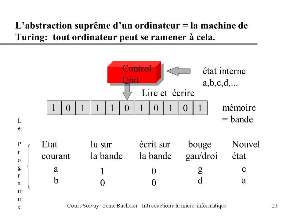 25 Labstraction suprême dun ordinateur = la machine de Turing: tout ordinateur peut se ramener à cela.