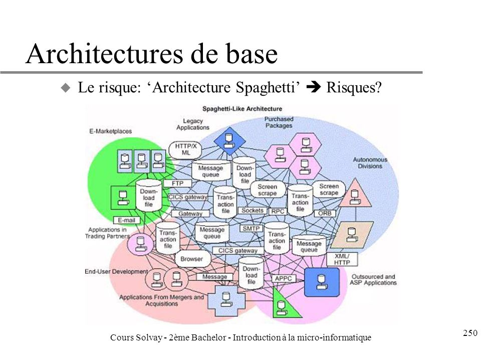 Architectures de base u Le risque: Architecture Spaghetti Risques.