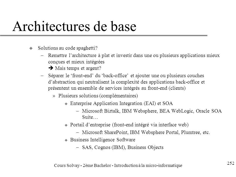 Architectures de base u Solutions au code spaghetti.