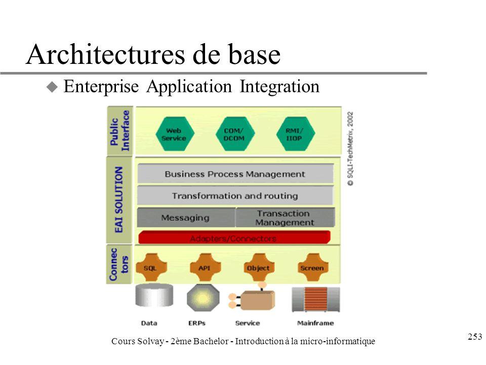 Architectures de base u Enterprise Application Integration 253 Cours Solvay - 2ème Bachelor - Introduction à la micro-informatique