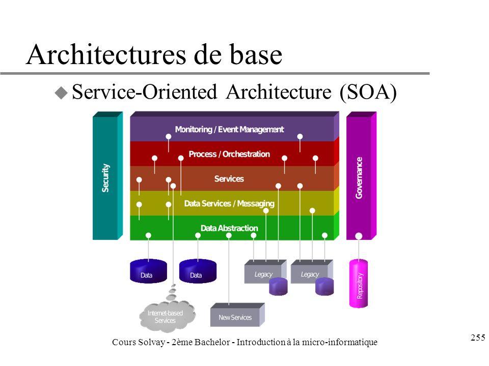 Architectures de base u Service-Oriented Architecture (SOA) Source: Wikipedia 255 Cours Solvay - 2ème Bachelor - Introduction à la micro-informatique