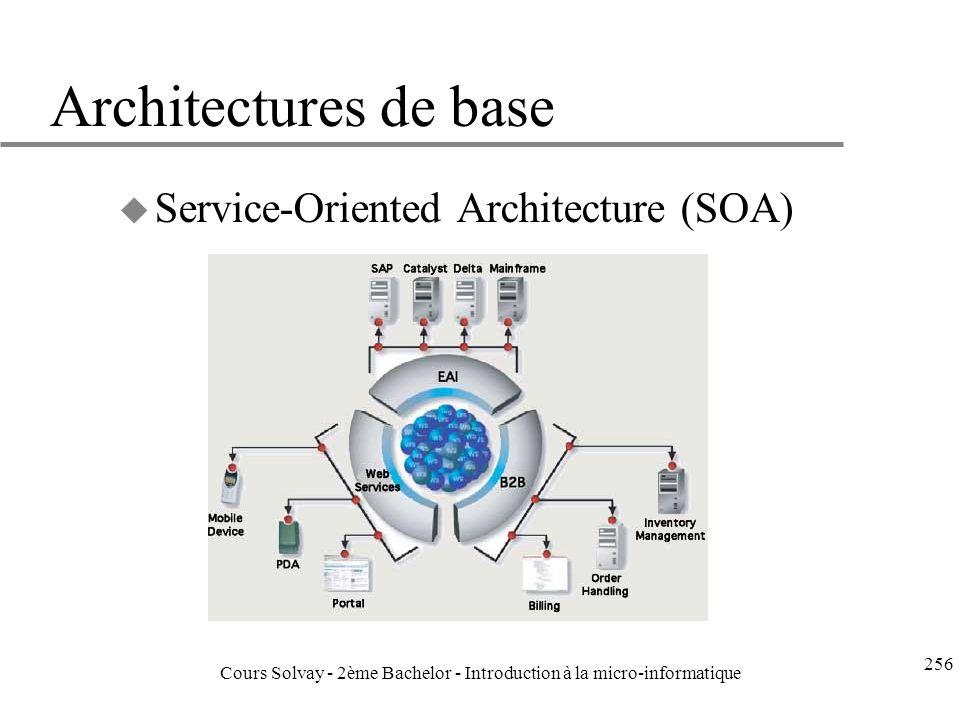 Architectures de base u Service-Oriented Architecture (SOA) 256 Cours Solvay - 2ème Bachelor - Introduction à la micro-informatique