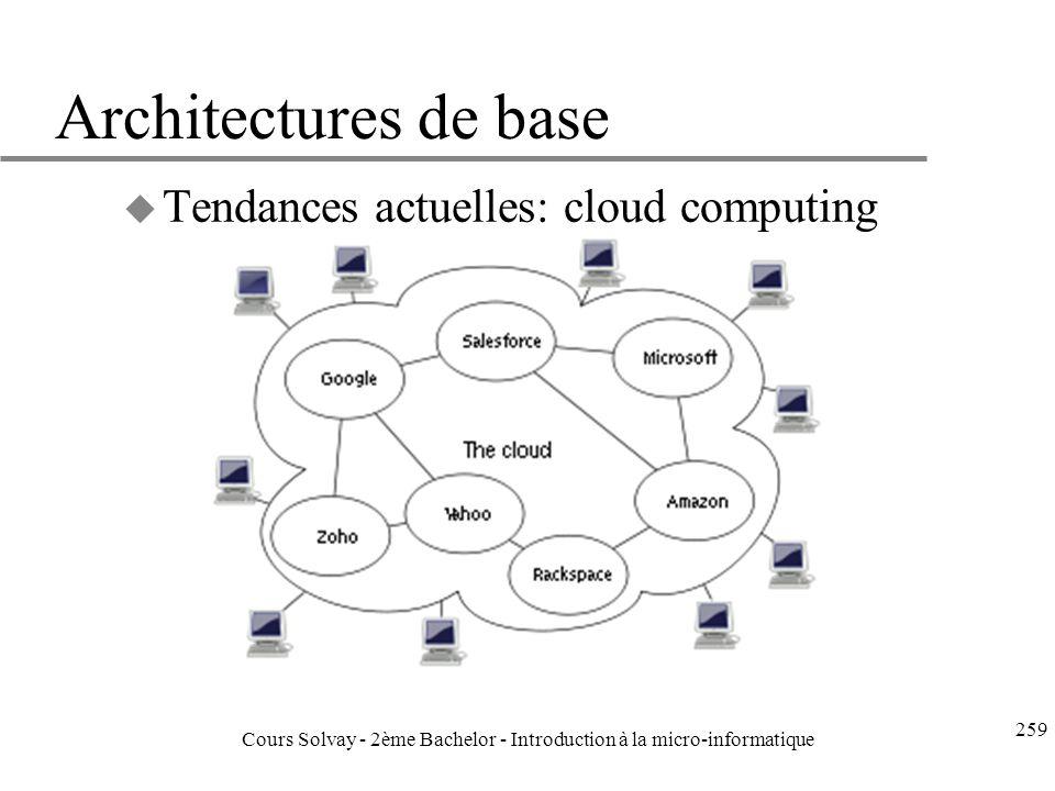 Architectures de base u Tendances actuelles: cloud computing 259 Cours Solvay - 2ème Bachelor - Introduction à la micro-informatique