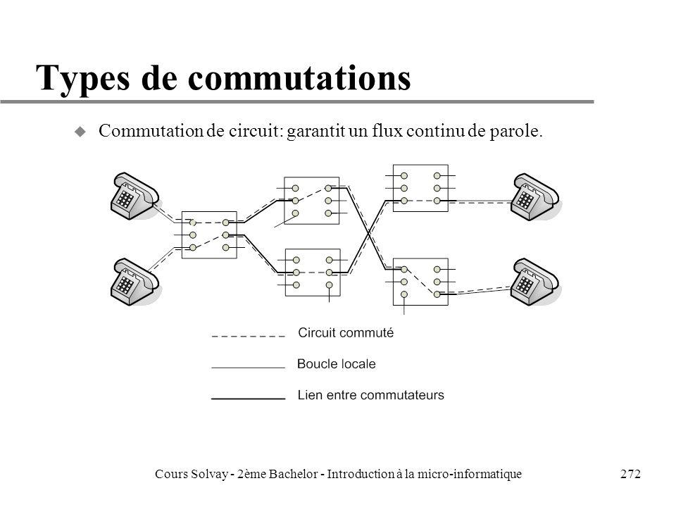 272 Types de commutations u Commutation de circuit: garantit un flux continu de parole.