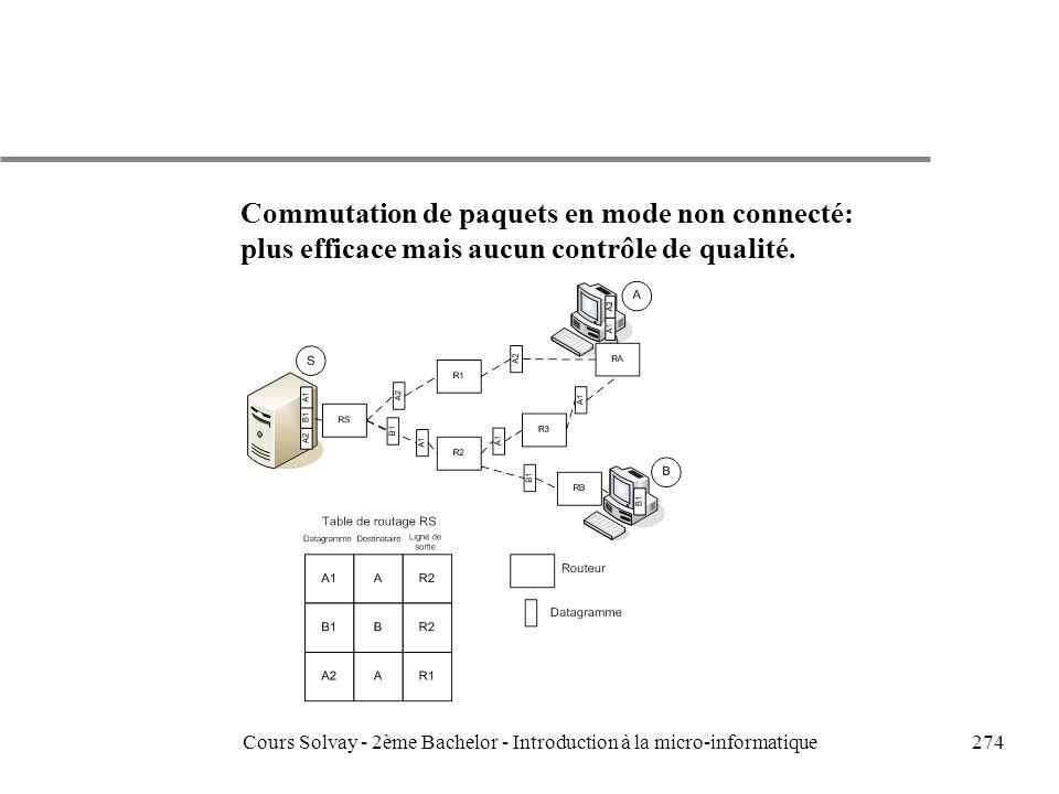 274 Commutation de paquets en mode non connecté: plus efficace mais aucun contrôle de qualité.