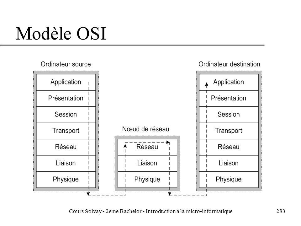 283 Modèle OSI Cours Solvay - 2ème Bachelor - Introduction à la micro-informatique