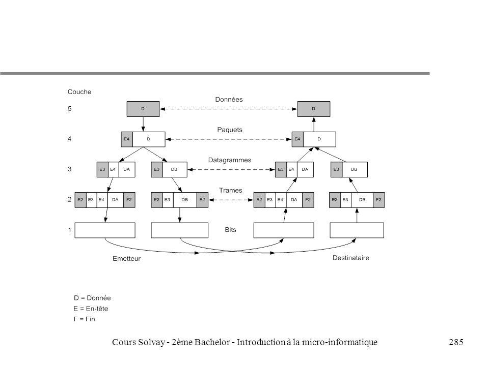 285Cours Solvay - 2ème Bachelor - Introduction à la micro-informatique