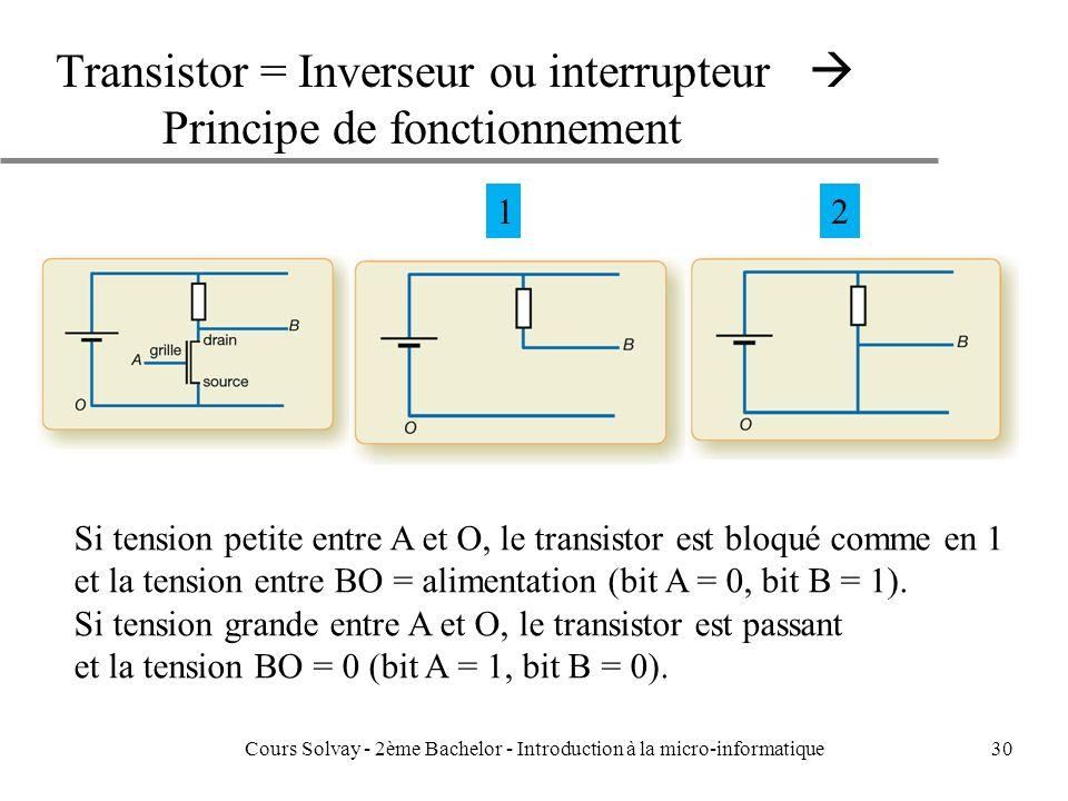 Transistor = Inverseur ou interrupteur Principe de fonctionnement Cours Solvay - 2ème Bachelor - Introduction à la micro-informatique30 Si tension petite entre A et O, le transistor est bloqué comme en 1 et la tension entre BO = alimentation (bit A = 0, bit B = 1).