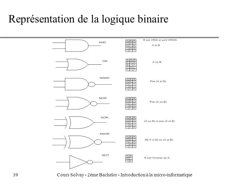 Représentation de la logique binaire 39Cours Solvay - 2ème Bachelor - Introduction à la micro-informatique