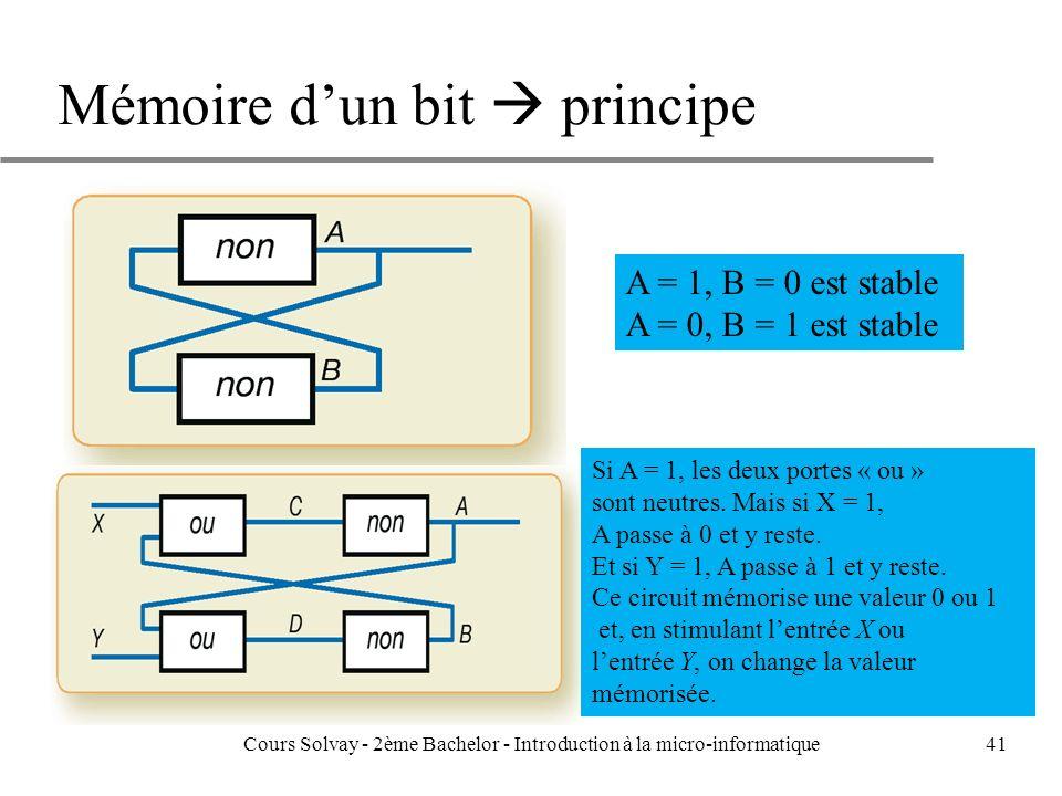 Mémoire dun bit principe Cours Solvay - 2ème Bachelor - Introduction à la micro-informatique41 A = 1, B = 0 est stable A = 0, B = 1 est stable Si A = 1, les deux portes « ou » sont neutres.