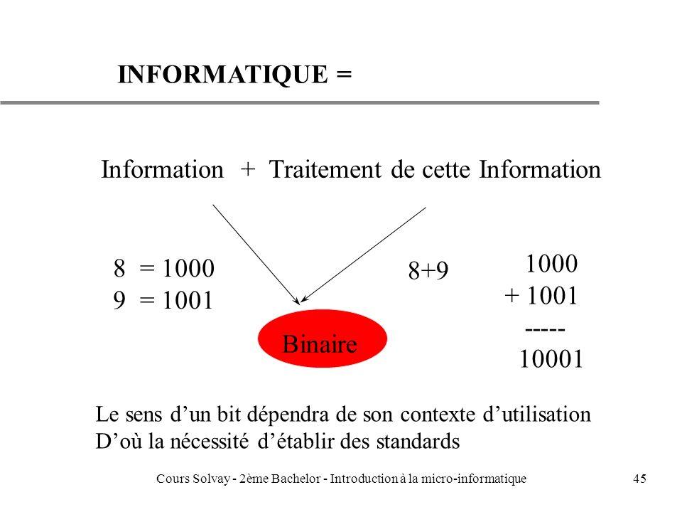 45 INFORMATIQUE = Information + Traitement de cette Information Binaire 8 = 1000 9 = 1001 8+9 1000 + 1001 ----- 10001 Le sens dun bit dépendra de son contexte dutilisation Doù la nécessité détablir des standards Cours Solvay - 2ème Bachelor - Introduction à la micro-informatique