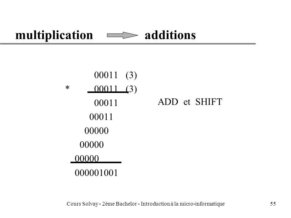 55 multiplication additions 00011 (3) * 00011 (3) 00011 00000 000001001 ADD et SHIFT Cours Solvay - 2ème Bachelor - Introduction à la micro-informatique