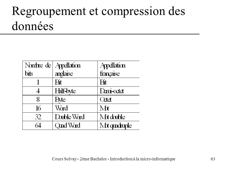 63 Regroupement et compression des données Cours Solvay - 2ème Bachelor - Introduction à la micro-informatique