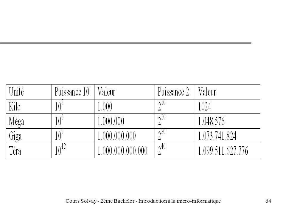 64Cours Solvay - 2ème Bachelor - Introduction à la micro-informatique