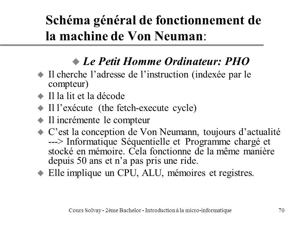 70 Schéma général de fonctionnement de la machine de Von Neuman: u Le Petit Homme Ordinateur: PHO u Il cherche ladresse de linstruction (indexée par le compteur) u Il la lit et la décode u Il lexécute (the fetch-execute cycle) u Il incrémente le compteur u Cest la conception de Von Neumann, toujours dactualité ---> Informatique Séquentielle et Programme chargé et stocké en mémoire.