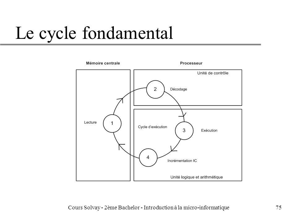 75 Le cycle fondamental Cours Solvay - 2ème Bachelor - Introduction à la micro-informatique