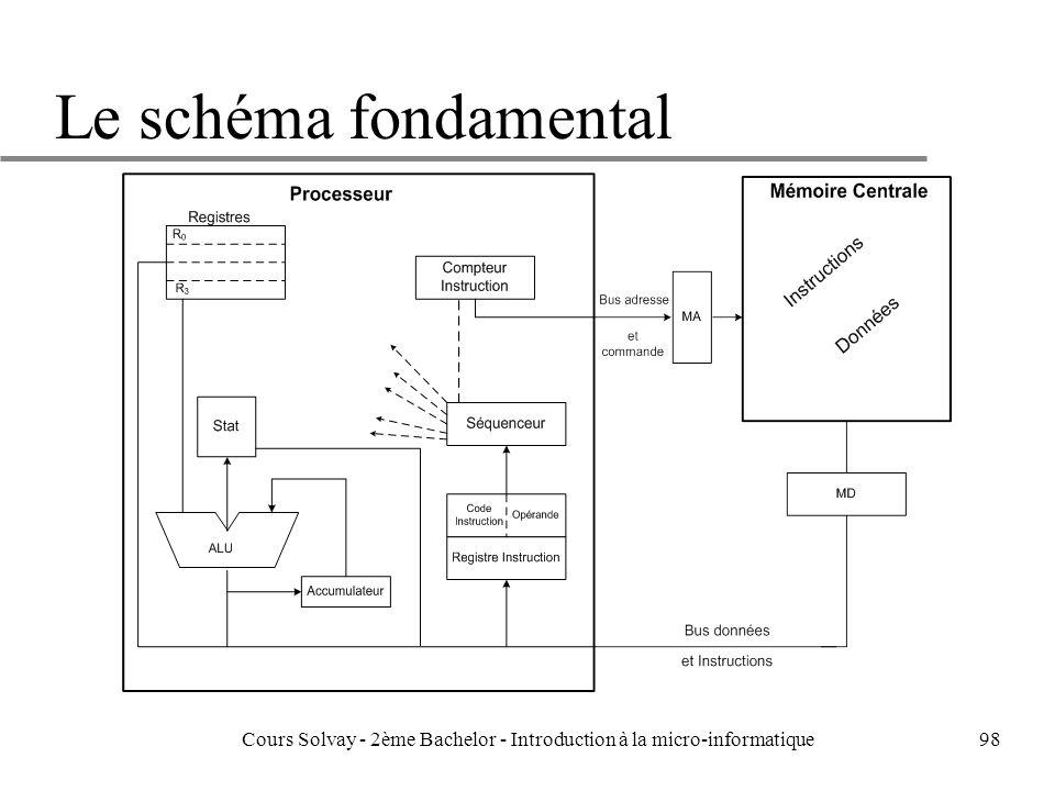 98 Le schéma fondamental Cours Solvay - 2ème Bachelor - Introduction à la micro-informatique