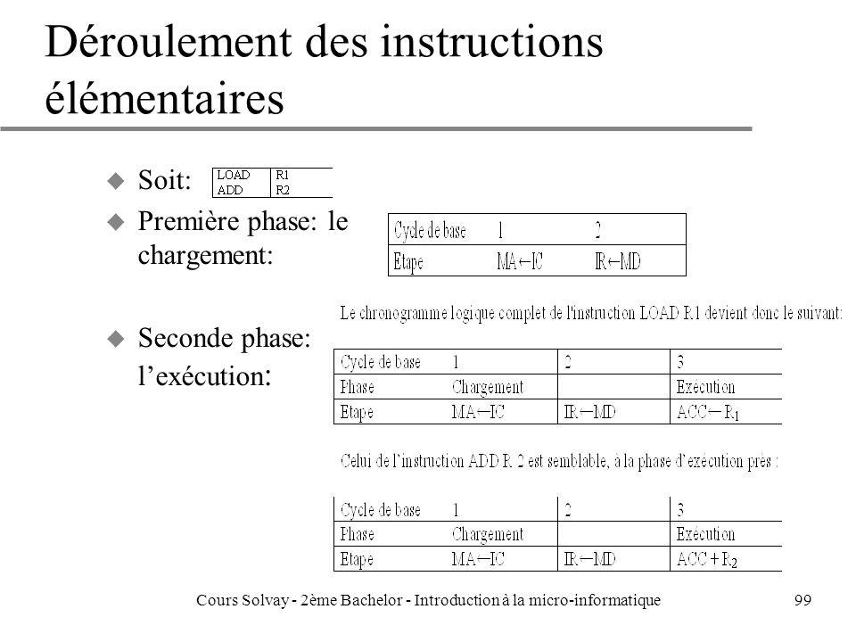 99 Déroulement des instructions élémentaires u Soit: u Première phase: le chargement: u Seconde phase: lexécution : Cours Solvay - 2ème Bachelor - Introduction à la micro-informatique