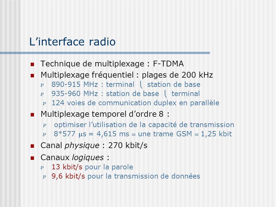Linterface radio Technique de multiplexage : F-TDMA Multiplexage fréquentiel : plages de 200 kHz 890-915 MHz : terminal station de base 935-960 MHz :