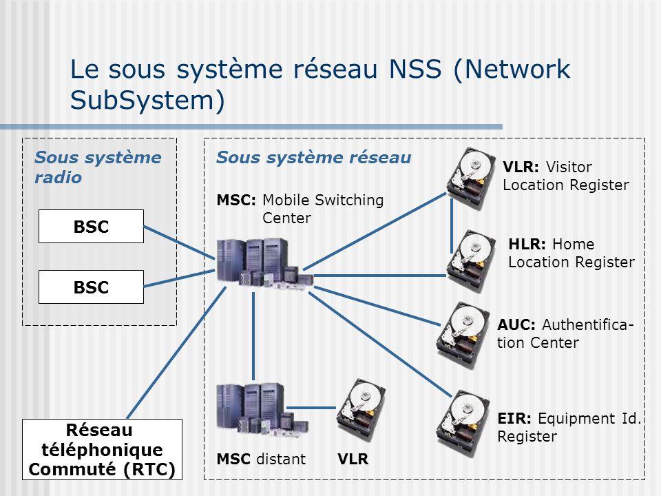Le sous système réseau NSS (Network SubSystem) Sous système radio BSC Réseau téléphonique Commuté (RTC) Sous système réseau MSC: Mobile Switching Cent