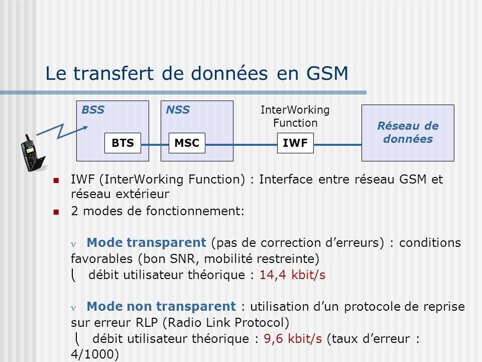 Le transfert de données en GSM IWF (InterWorking Function) : Interface entre réseau GSM et réseau extérieur 2 modes de fonctionnement: Mode transparen