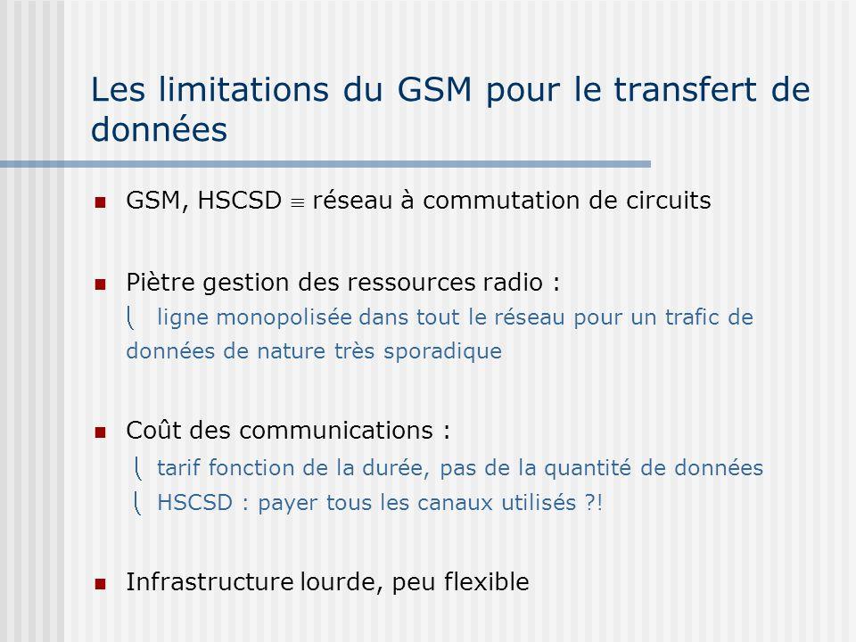 Les limitations du GSM pour le transfert de données GSM, HSCSD réseau à commutation de circuits Piètre gestion des ressources radio : ligne monopolisé