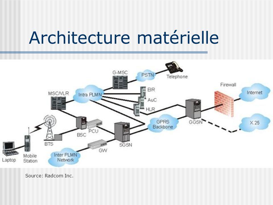 Architecture matérielle Source: Radcom Inc.
