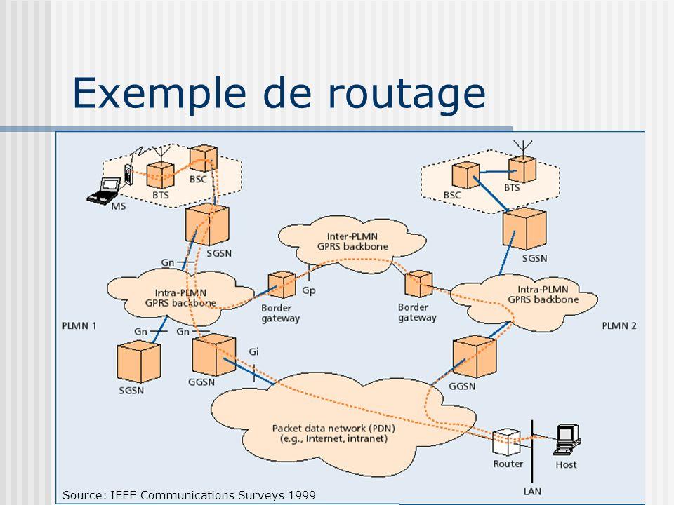 Exemple de routage Source: IEEE Communications Surveys 1999