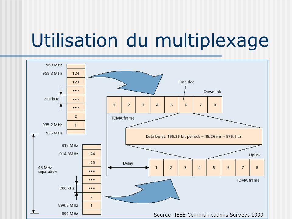 Utilisation du multiplexage Source: IEEE Communications Surveys 1999