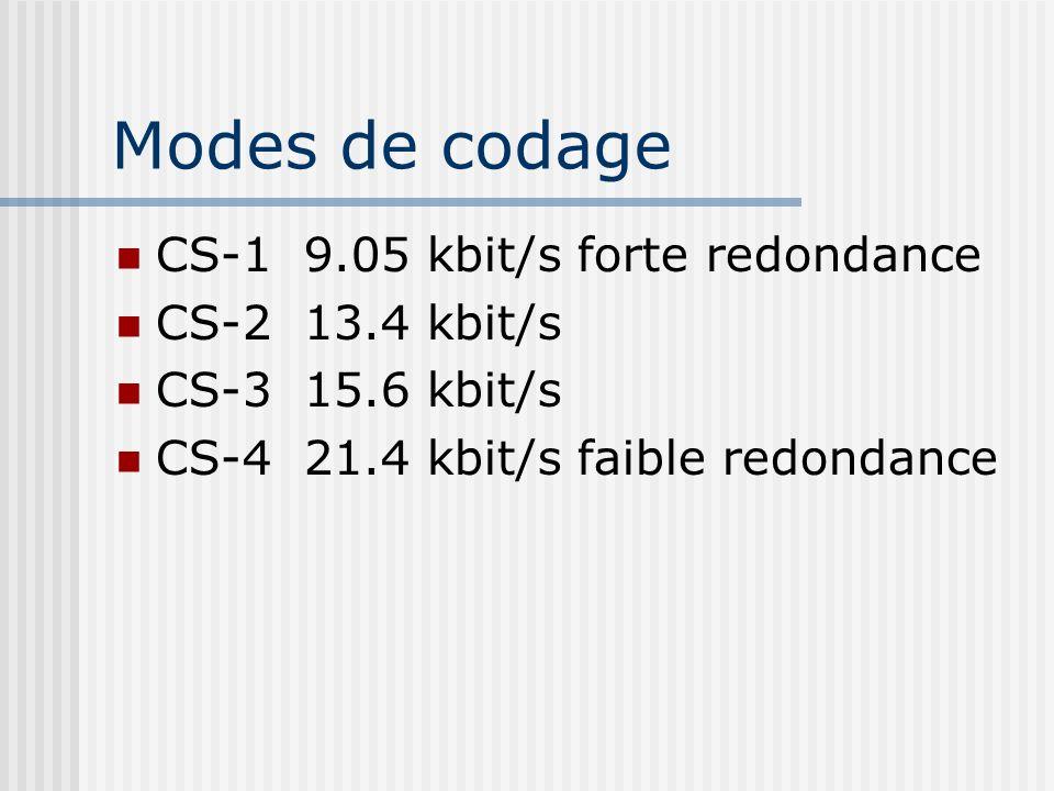 Modes de codage CS-1 9.05 kbit/s forte redondance CS-2 13.4 kbit/s CS-3 15.6 kbit/s CS-4 21.4 kbit/s faible redondance