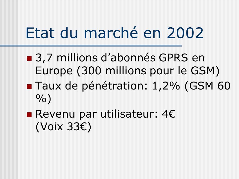 Etat du marché en 2002 3,7 millions dabonnés GPRS en Europe (300 millions pour le GSM) Taux de pénétration: 1,2% (GSM 60 %) Revenu par utilisateur: 4