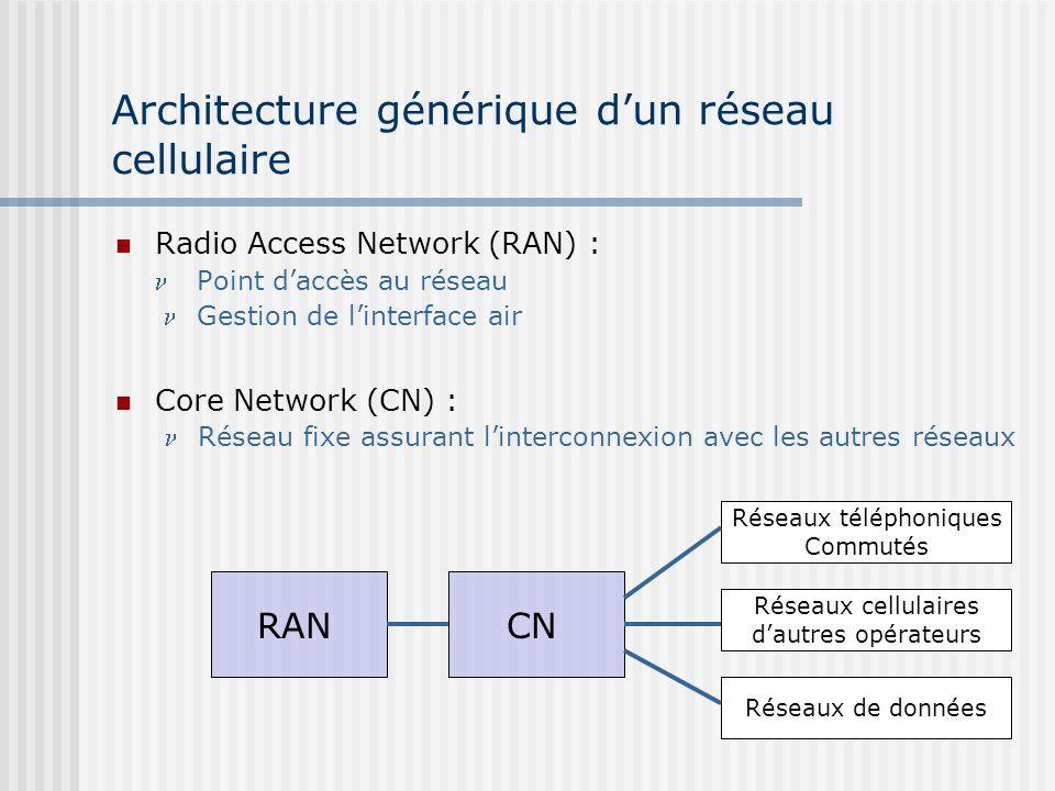 Architecture générique dun réseau cellulaire Radio Access Network (RAN) : Point daccès au réseau Gestion de linterface air Core Network (CN) : Réseau