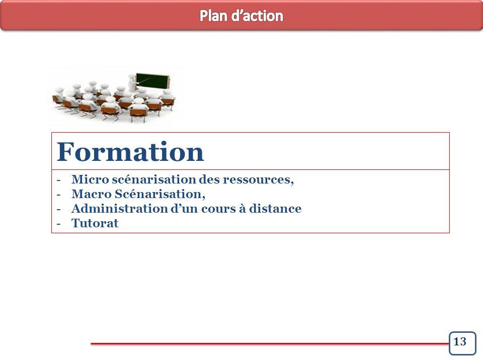 13 -Micro scénarisation des ressources, -Macro Scénarisation, -Administration dun cours à distance -Tutorat Formation