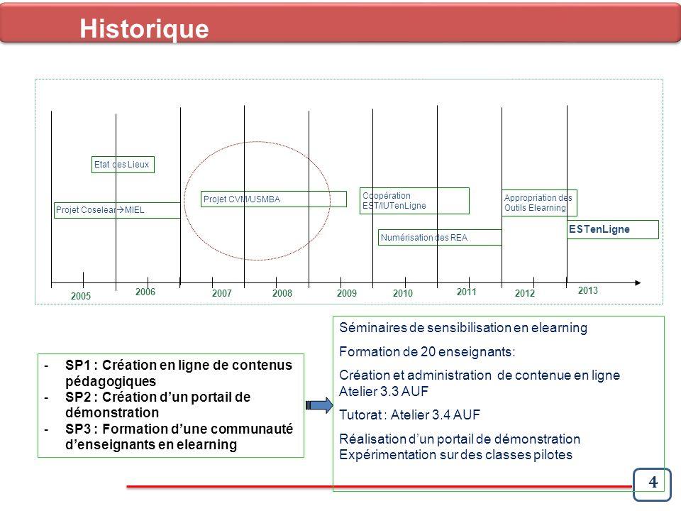 5 Historique 2005 2006 2007 2008 2009 2010 2011 2012 Projet Coselear MIEL Etat des Lieux Projet CVM/USMBA Stage Télé-TP Coopération EST/IUTenLigne Appropriation des Outils Elearning 8-18 juin 2011: Stage de formation à lIUT Toulouse et régions dune délégation de 18 Enseignants Appropriation des outils: Moodle – MIEL – ModulEST - OPALE Sup – Calliope – Polytech - ExeLearning – Speechi,…etc Stage de 9 enseignants sur les Télé-TP (Stage à INSA Lyon) EssaimageEssaimage au niveau des EST Maroc, dans une politique délaboration dune plateforme ESTenLigne 2013 ESTenLigne