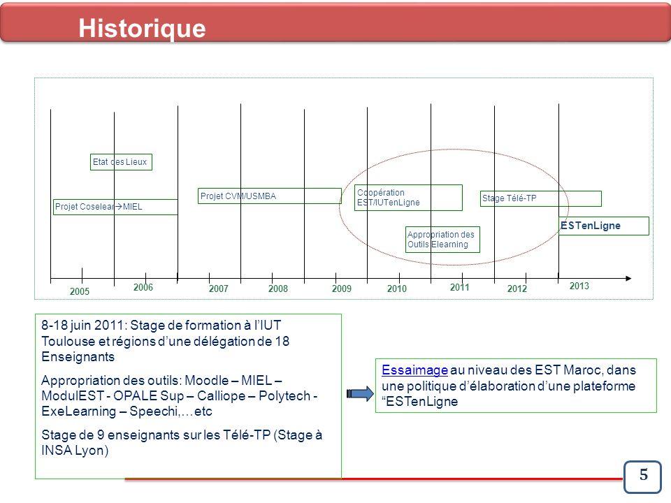 5 Historique 2005 2006 2007 2008 2009 2010 2011 2012 Projet Coselear MIEL Etat des Lieux Projet CVM/USMBA Stage Télé-TP Coopération EST/IUTenLigne App