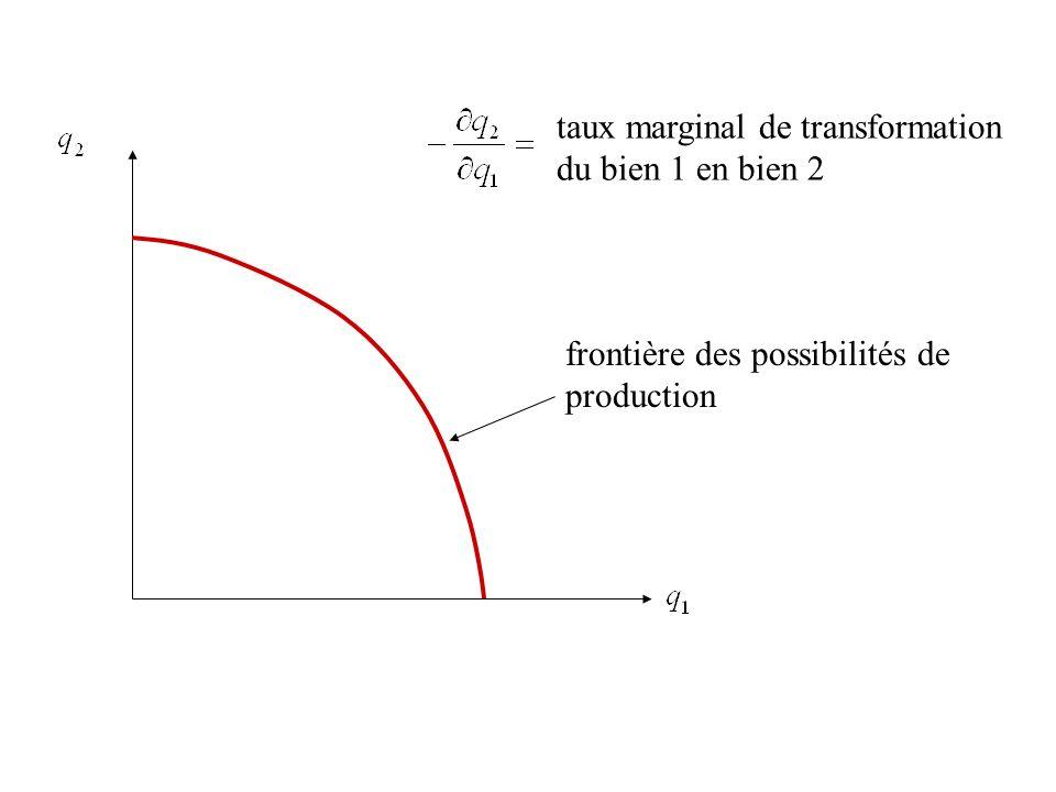 taux marginal de transformation du bien 1 en bien 2 frontière des possibilités de production