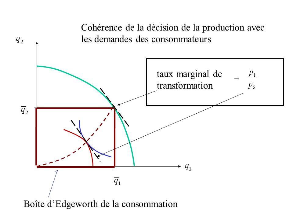 Cohérence de la décision de la production avec les demandes des consommateurs taux marginal de transformation Boîte dEdgeworth de la consommation