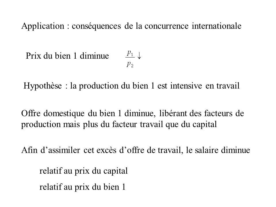 Application : conséquences de la concurrence internationale Prix du bien 1 diminue Offre domestique du bien 1 diminue, libérant des facteurs de produc
