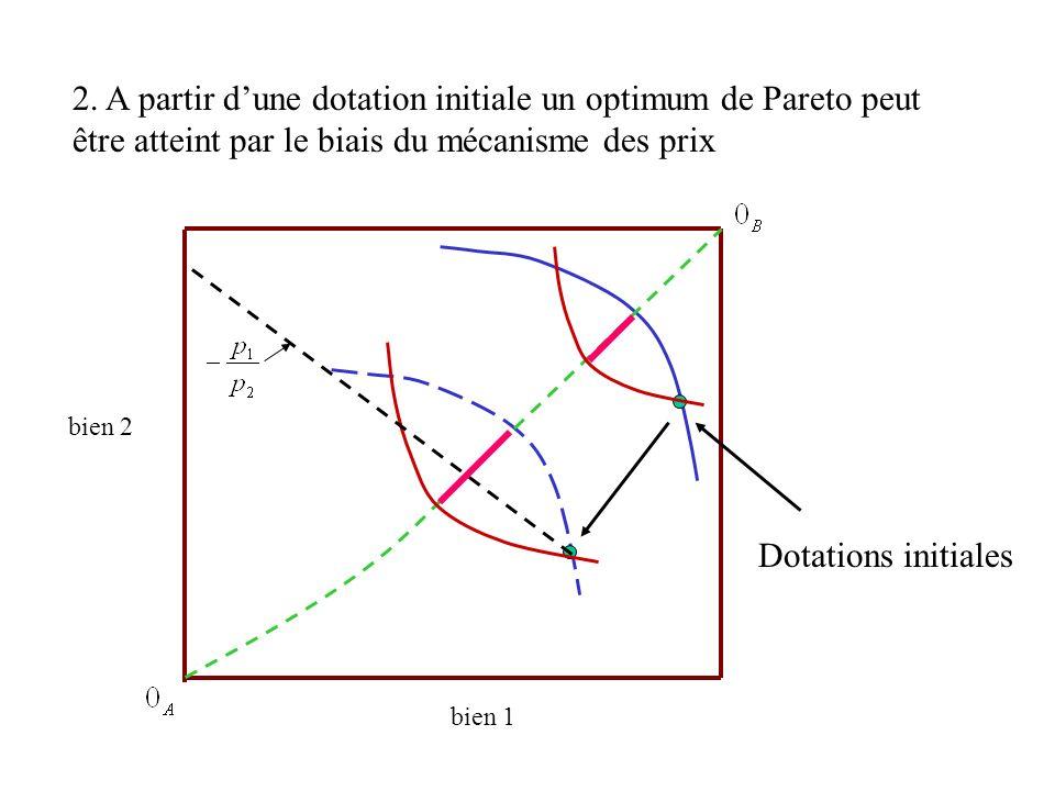 2. A partir dune dotation initiale un optimum de Pareto peut être atteint par le biais du mécanisme des prix bien 1 bien 2 Dotations initiales