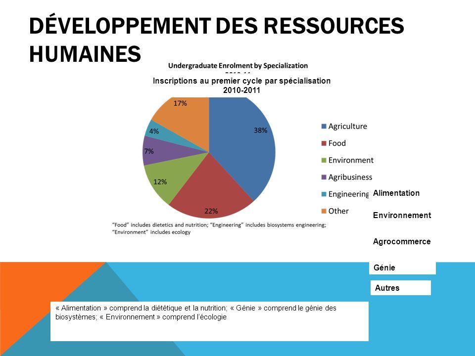 DÉVELOPPEMENT DES RESSOURCES HUMAINES Inscriptions au premier cycle par spécialisation 2010-2011 Alimentation Environnement Agrocommerce Génie Autres