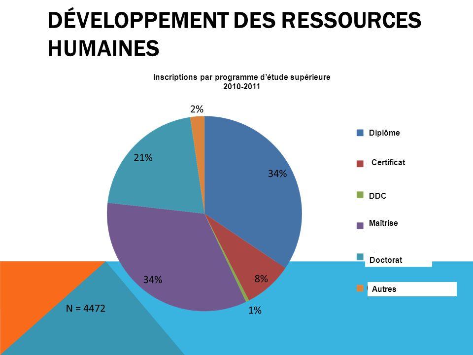 DÉVELOPPEMENT DES RESSOURCES HUMAINES Inscriptions par programme détude supérieure 2010-2011 Diplôme Certificat DDC Maîtrise Doctorat Autres