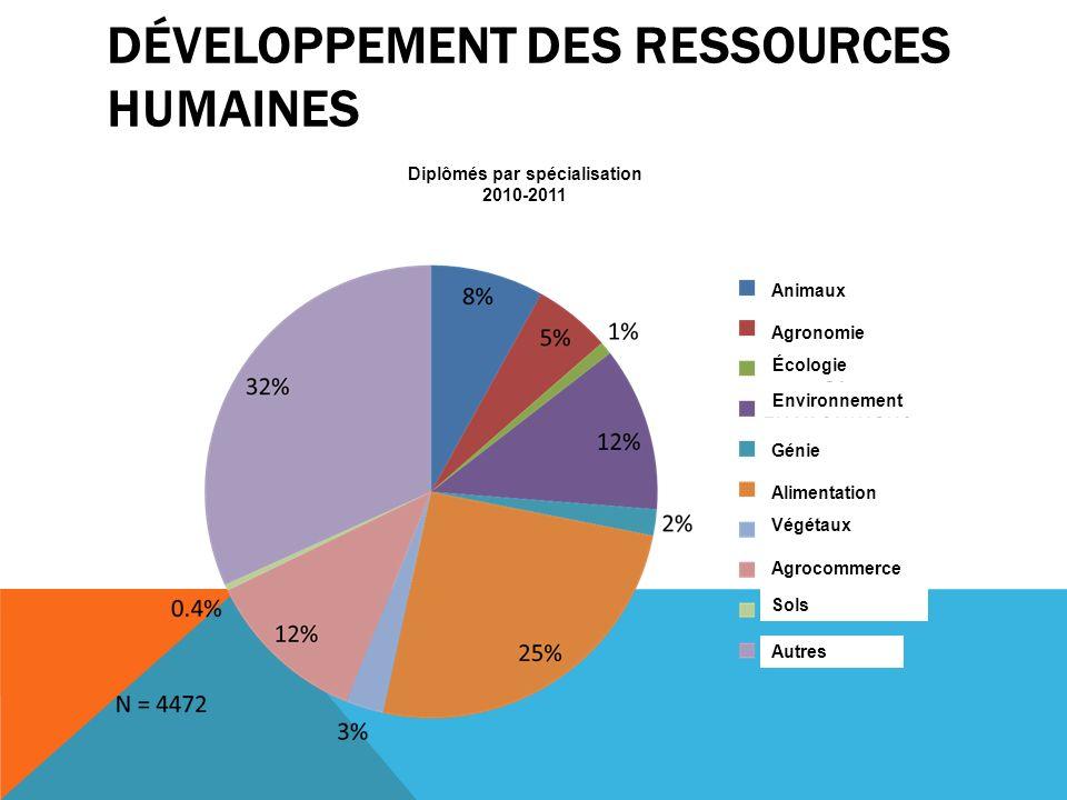 DÉVELOPPEMENT DES RESSOURCES HUMAINES Diplômés par spécialisation 2010-2011 Animaux Agronomie Écologie Environnement Génie Alimentation Végétaux Agrocommerce Sols Autres