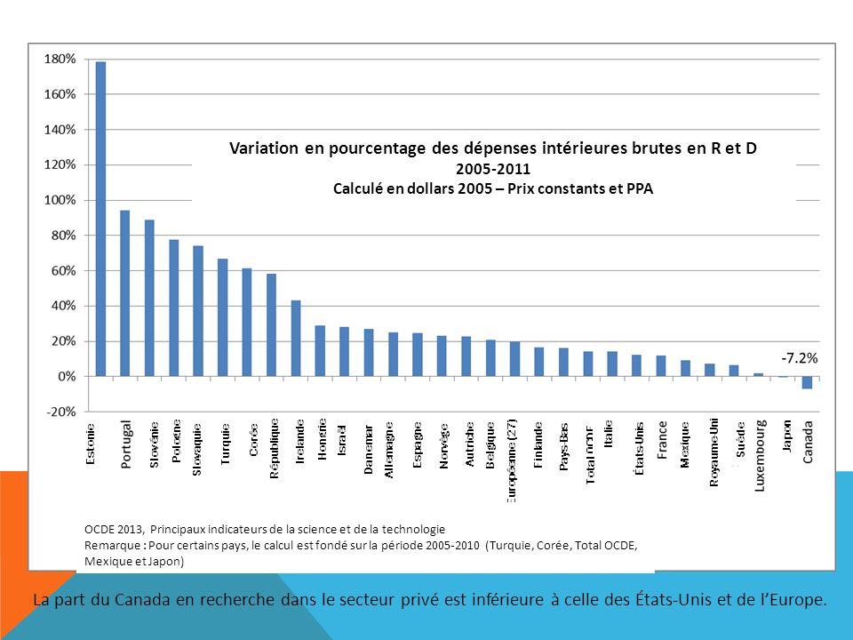 La part du Canada en recherche dans le secteur privé est inférieure à celle des États-Unis et de lEurope. Variation en pourcentage des dépenses intéri