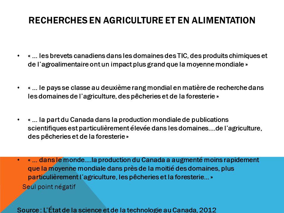 RECHERCHES EN AGRICULTURE ET EN ALIMENTATION « … les brevets canadiens dans les domaines des TIC, des produits chimiques et de lagroalimentaire ont un impact plus grand que la moyenne mondiale » « … le pays se classe au deuxième rang mondial en matière de recherche dans les domaines de lagriculture, des pêcheries et de la foresterie » « … la part du Canada dans la production mondiale de publications scientifiques est particulièrement élevée dans les domaines….de lagriculture, des pêcheries et de la foresterie » « … dans le monde….la production du Canada a augmenté moins rapidement que la moyenne mondiale dans près de la moitié des domaines, plus particulièrement lagriculture, les pêcheries et la foresterie… » – Seul point négatif Source : LÉtat de la science et de la technologie au Canada, 2012
