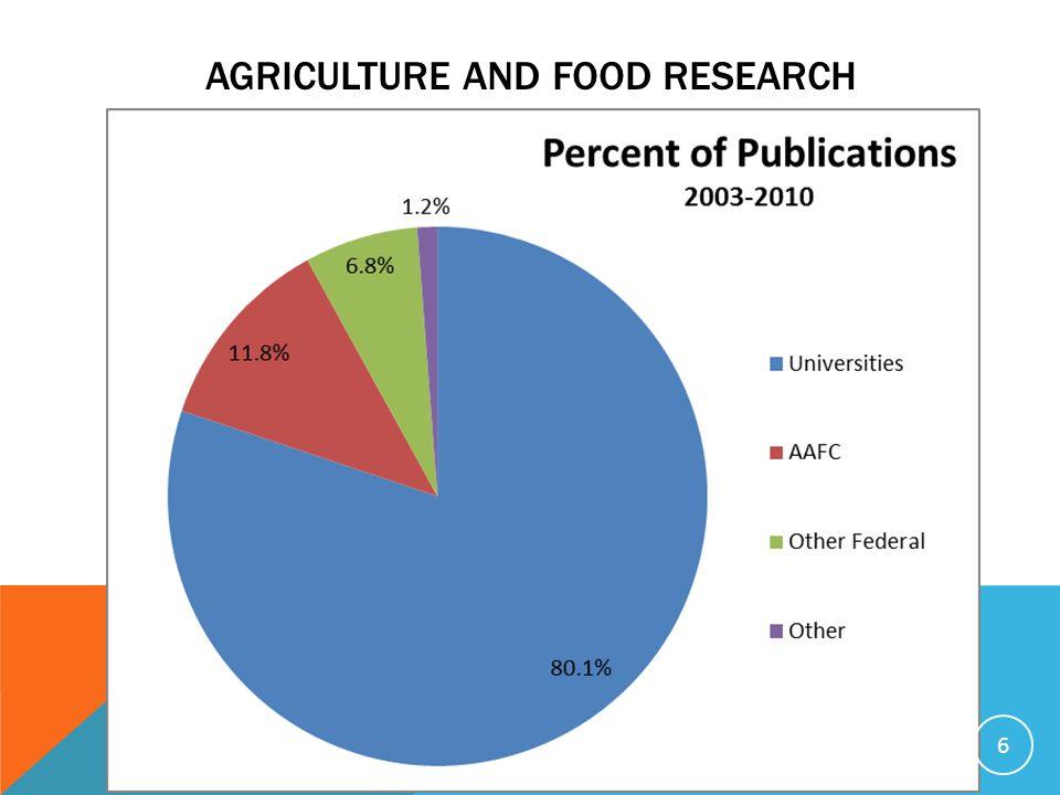 INVESTISSEMENTS EN RECHERCHE Les gains de productivité en agriculture sont différents.