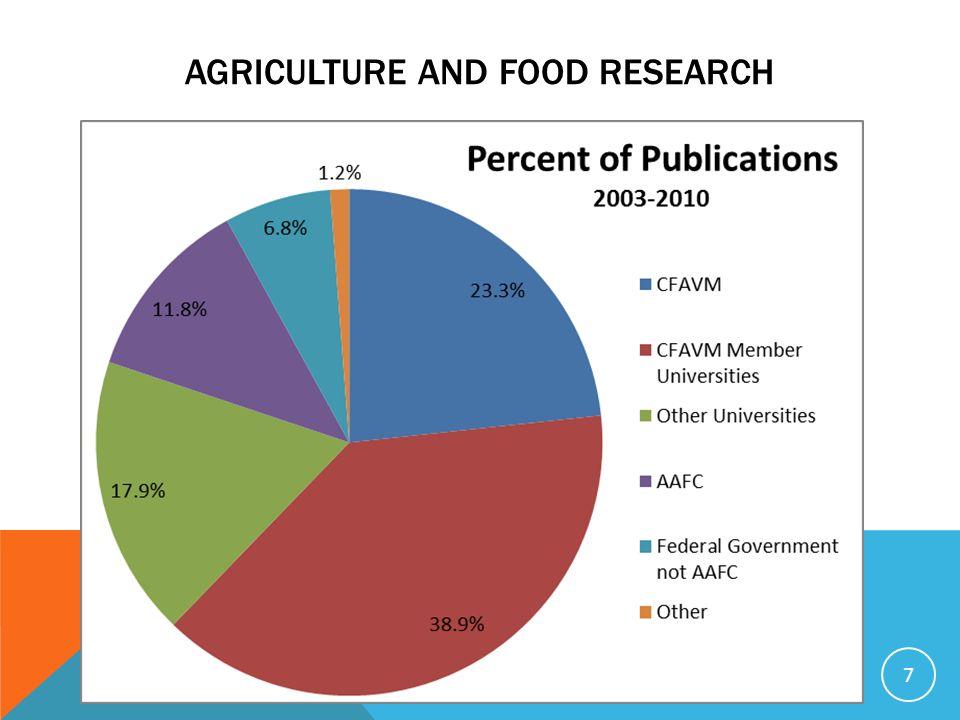 LAFCAMV remercie les sous-ministres fédéraux, provinciaux et territoriaux de lui donner loccasion dœuvrer à létablissement de partenariats de collaboration dans les domaines de la formation de PHQ, de la recherche et de linnovation à lappui du secteur agricole et agroalimentaire.
