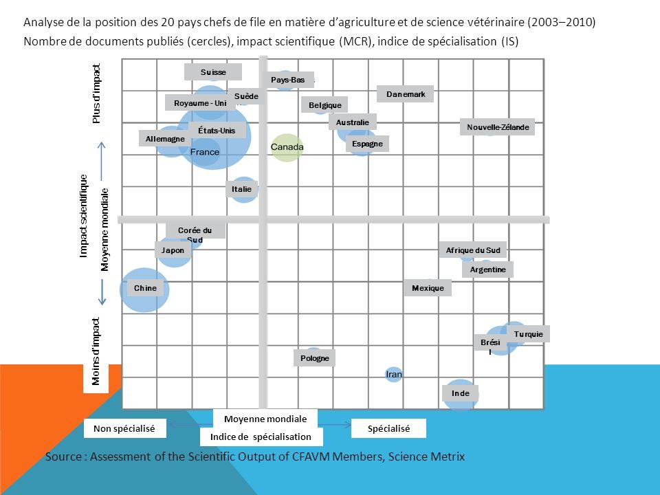 Analyse de la position des 20 pays chefs de file en matière dagriculture et de science vétérinaire (2003–2010) Nombre de documents publiés (cercles),