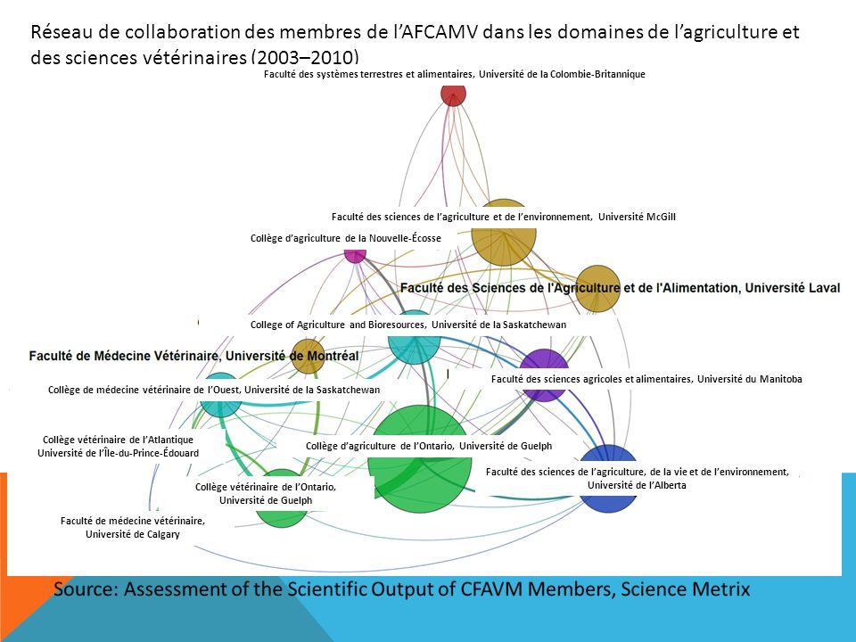 Réseau de collaboration des membres de lAFCAMV dans les domaines de lagriculture et des sciences vétérinaires (2003–2010) Faculté des systèmes terrest