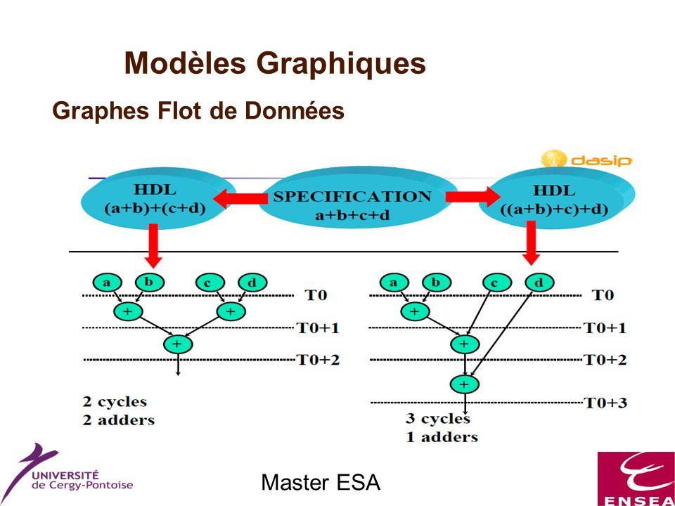 Master ESA Modèles Graphiques Graphes Flot de Données