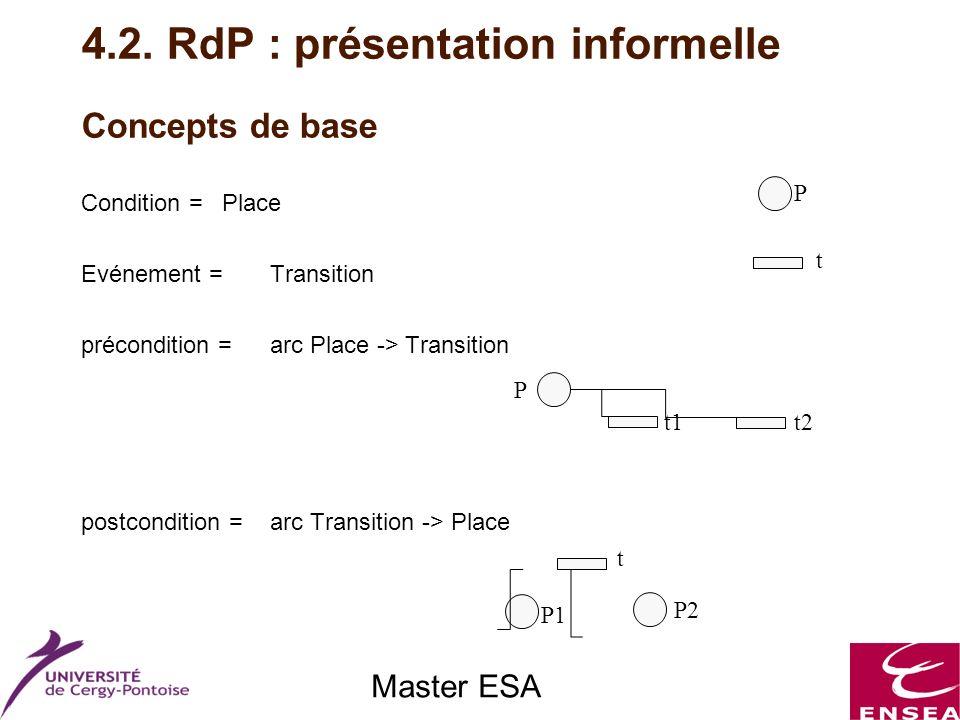 Master ESA Concepts de base Condition = Place Evénement = Transition précondition = arc Place -> Transition postcondition = arc Transition -> Place P t P t1t2 P1 P2 t 4.2.
